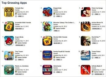 Freemium To Drive 64% Of App Revenue By 2015 | Rob Klein's market research insights | Scoop.it