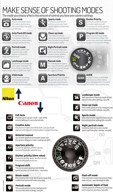Canon vs Nikon: shooting modes compared and explained | Digital Camera World | ISO102400 | Scoop.it