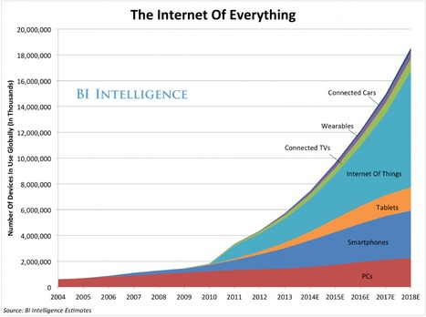 The Internet of everything 2014 | Edumorfosis.it | Scoop.it