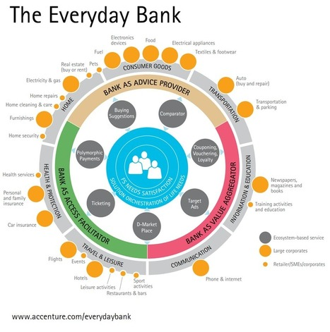Bank Marketing Strategy: How to Become Your Customers' Everyday Bank | Online Banking | Scoop.it