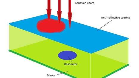 Nanoscale device emits light as bright as an object 10,000 times its size | Colin Jeffrey | GizMag.com | @The Convergence of ICT & Distributed Renewable Energy | Scoop.it
