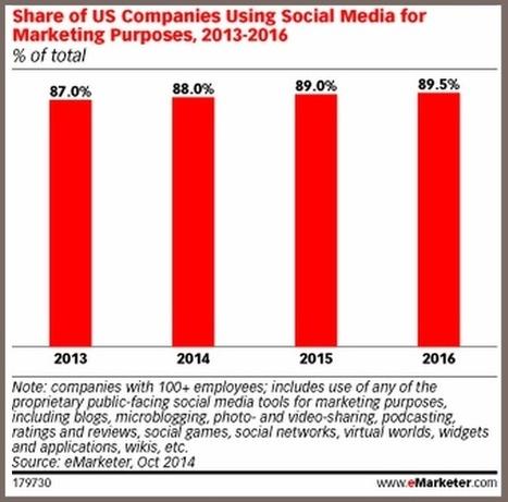 12 Mind-Blowing Social Media Metrics Facts (Charts) - Heidi Cohen | Creative Writing | Scoop.it
