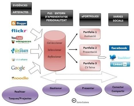 e-portfolio | Planeacion utilizando las TICS | Scoop.it