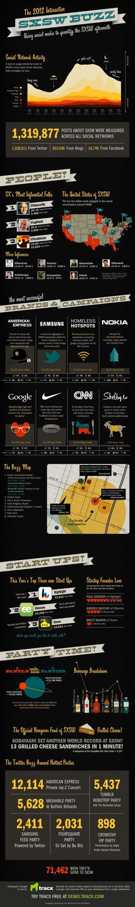 The Ultimate SXSW infographic: The most popular influencers, parties, brand campaigns and more | Ideas That Matter From SXSW '13 | Scoop.it