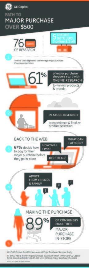 ROPO: Infographie : le parcours web2store des clients américains pour les biens de +500$ | DediServices : Solution e-Commerce | Scoop.it