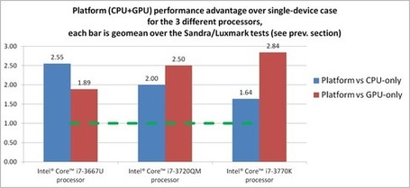 OpenCL*: the advantages of heterogeneous approach | Intel® Developer Zone | EEDSP | Scoop.it