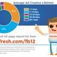The 2012 Facebook Advertising Report [INFOGRAPHIC] | Better know and better use Social Media today (facebook, twitter...) | Scoop.it