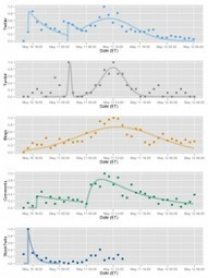 Viralité : Schémas de propagation des contenus sur les différents réseaux sociaux | Community management et Social Media | Scoop.it