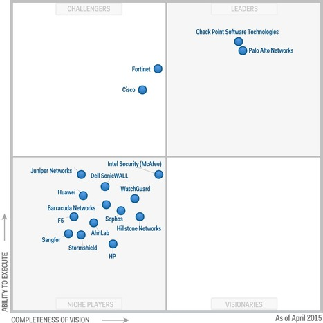 Magic Quadrant for Enterprise Network Firewalls | opexxx | Scoop.it