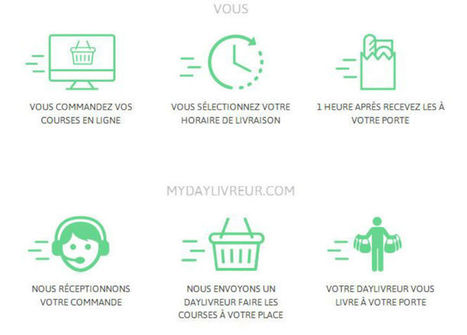 Mydaylivreur.com, le site qui fait vos courses et les livre en une heure | Retail Innovation | Scoop.it