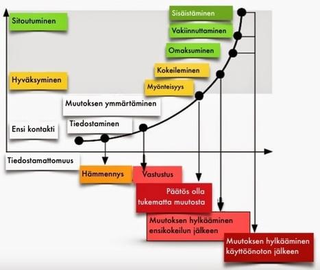 Hellström: Pedagogiikkaa ja koulupolitiikkaa II: Muutosteoreettisia työkaluja. Osa 5: Mitä on sitoutuminen? | Tablet opetuksessa | Scoop.it