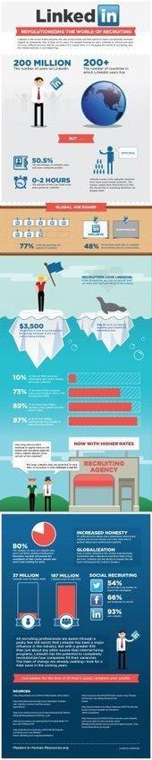 Linkedin revoluciona la selección de personal #infografia #infographic #socialmedia   Recursos Humanos Online   Scoop.it