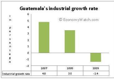 Industries important to country | Guatemala, amber hertzler | Scoop.it