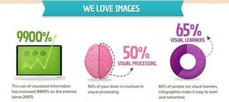 Infographics for SEO: Scaling the Development Process | Social Media, SEO, Mobile, Digital Marketing | Scoop.it