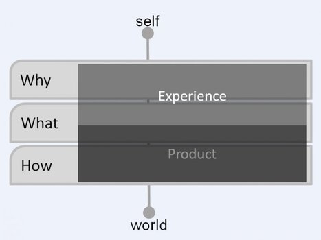User Experience and Experience Design | Teaching in the XXI Century | Scoop.it