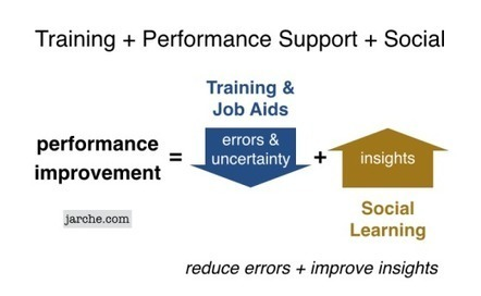 9 maneras de mejorar la formación en el trabajo | Formación para el trabajo | Scoop.it