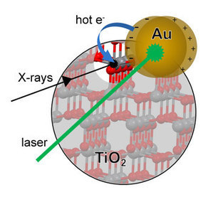 RIXS reveals where TiO2 nanoparticles store electrons after plasmon-induced electron transfer from Au | Physics | Scoop.it