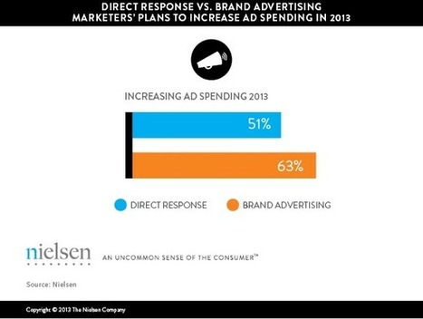 Brands Boosting Mobile and Social Media Advertising Budgets in 2013: Report | Media Intelligence - Middle East and North Africa (MENA) | Scoop.it
