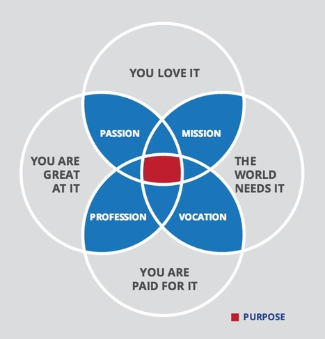 How to Fuse Leadership Development With Purpose... | Strengths based approaches - Appreciative inquiry  - Solution Focus - Involve Consulting | Scoop.it
