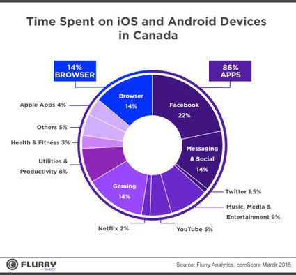 Au Canada le temps sur mobile dédié à 86 % à des applications   Mobil'IT le journal   Scoop.it