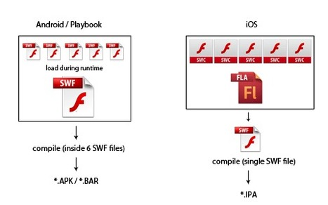 Compiling big Flash/AIR projects with lot of SWFs for iOS | Everything about Flash | Scoop.it