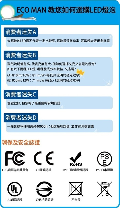 南亞光電 省電超人 LED節能燈泡10W 40入白光/黃光 - 網路批發站 | 就是要台灣製造 | Scoop.it