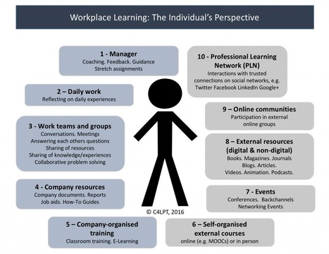 Workplace Learning: The Individual's Perspective | Lyseo.org (ICT in High School) | Scoop.it