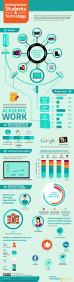 Trends | Infographic: Undergraduate Students and Technology | iGeneration - 21st Century Education | Scoop.it