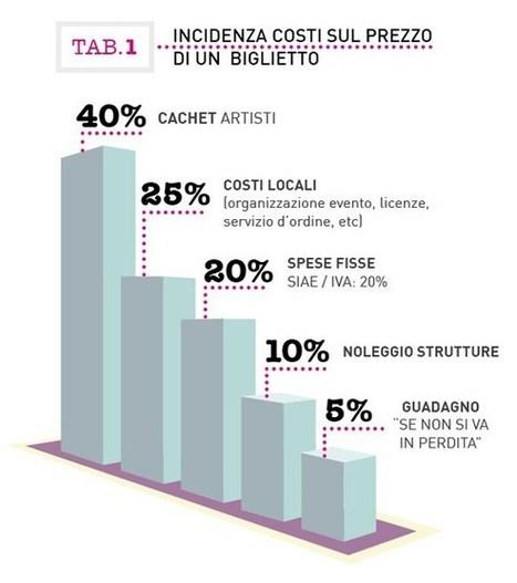 Vasco e una città che non sa cosa fare | Modena Come | Smart city e smart community | Scoop.it