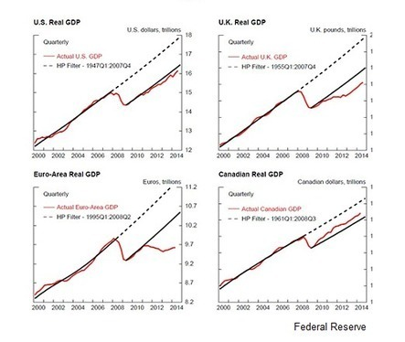 "Deep Recessions Leave Permanent Scars, Fed Research Finds | ""GE"" 
