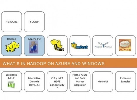 Microsoft's Windows Server implementation of Hadoop is in private preview | Windows Infrastructure | Scoop.it