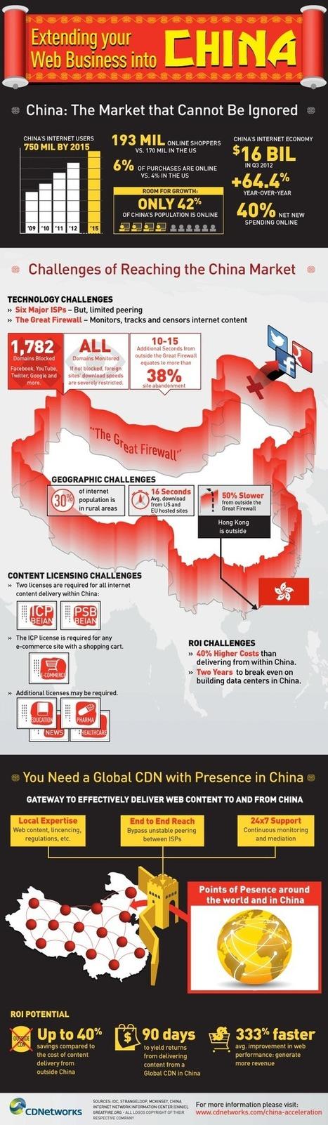Développer son business web en Chine | Web et High Tech en Asie | Scoop.it