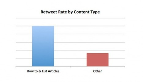 Quel Type de Contenu Crée de l'Engagement sur #Twitter ? #socialmedia | Social media | Scoop.it