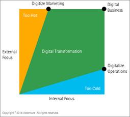 Determining a digital strategy should not be like picking porridge | Strategy | Scoop.it