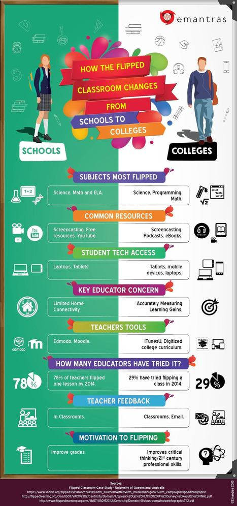 [Infographic] How the Flipped Classroom Changes from Schools to Colleges - EdTechReview™ (ETR) | learning by using iPads | Scoop.it