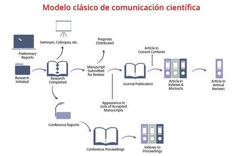 Cómo la comunicación científica ha cambiado en el entorno digital | Ciencia, Comunicación, y Desarrollo | Scoop.it