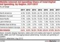 14,2% de la pub digitale est mobile, Google et Facebook captent à eux seuls 70% de ce marché | Chiffres Marché | Scoop.it