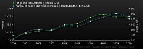 Spurious Correlations | The brain and illusions | Scoop.it