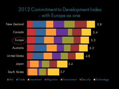 Owen Barder | Europe's policy footprint on development | International aid trends from a Belgian perspective | Scoop.it