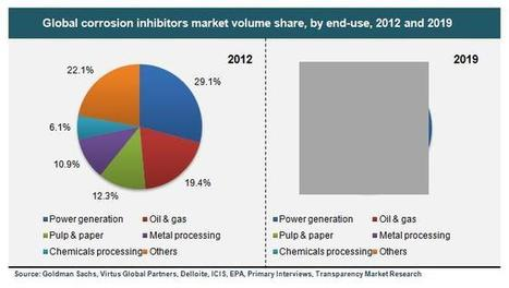 CAGR of 4.7% Corrosion Inhibitors Market Size Set to hit by 2019 | 2014 Industry Research | Scoop.it