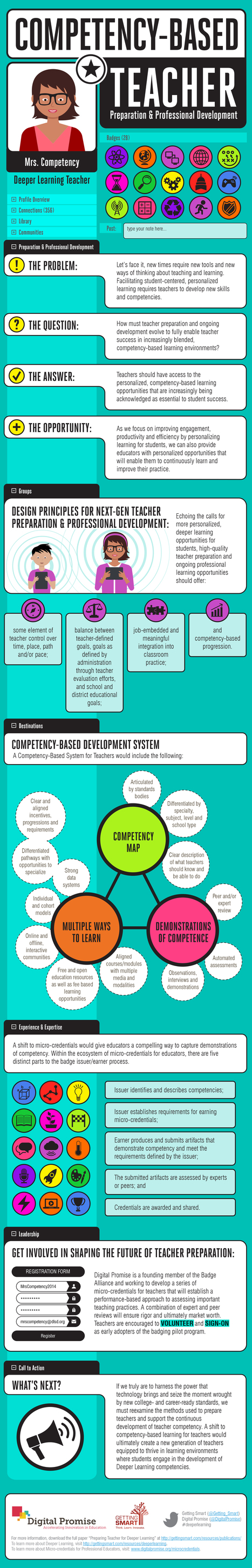 Infographic: Competency-Based Teacher Prep & PD | Education Technologies | Scoop.it | Scoop.it