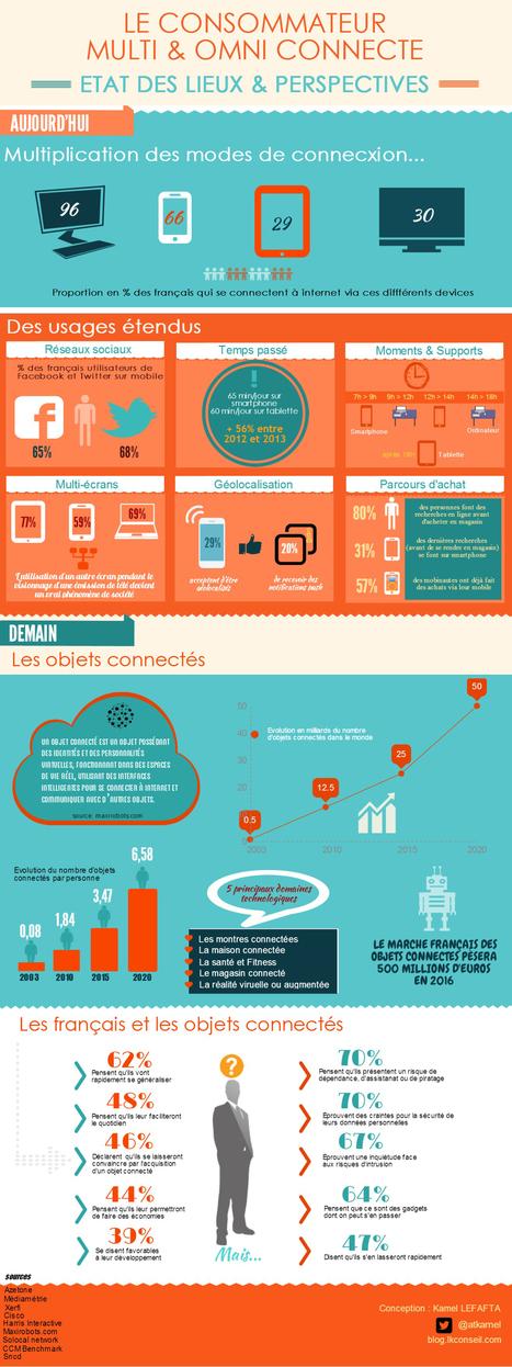 Le consommateur multiconnecté : Etat des lieux et perspectives - | Nouvelles tendances de consommation | Scoop.it