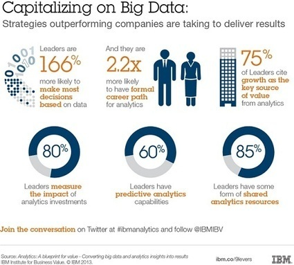 Nine Levers That Enable Organizations to Create Value from Data and Analytics | Data-Driven Marketing Network | Marketing Agility | Scoop.it