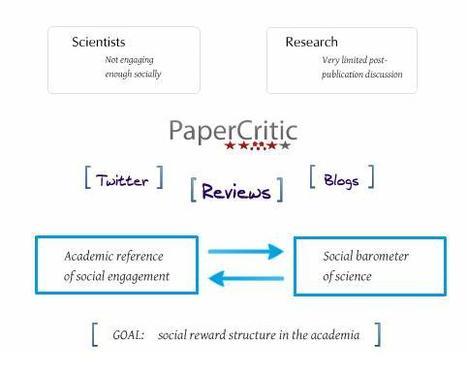 PaperCritic | Social media & academia | Scoop.it