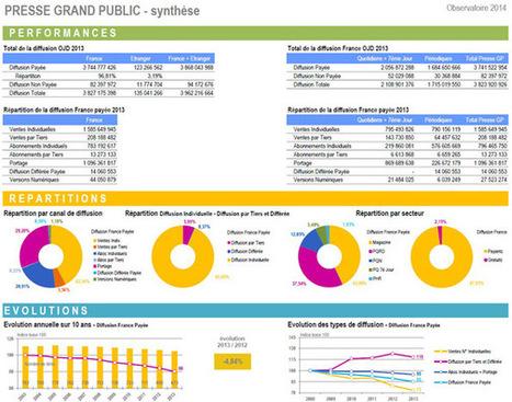 Tous les chiffres de diffusion 2013 avec l'Observatoire de la presse de l'OJD - Offremedia | L'avenir de la presse | Scoop.it