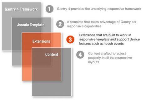 Quelles extensions Joomla pour son projet Responsive Design ? | Au fil du Web | Scoop.it