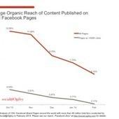 Cómo enfrentarte al declive orgánico de Facebook | Marketing en Facebook | Scoop.it