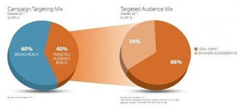 Mobile Advertising Becomes More Focused With 40% Specifically Targeting User Groups | Future Of Advertising | Scoop.it