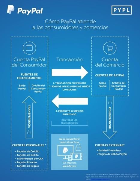 ¿Cómo funciona PayPal? [Infografía] | #TRIC para los de LETRAS | Scoop.it