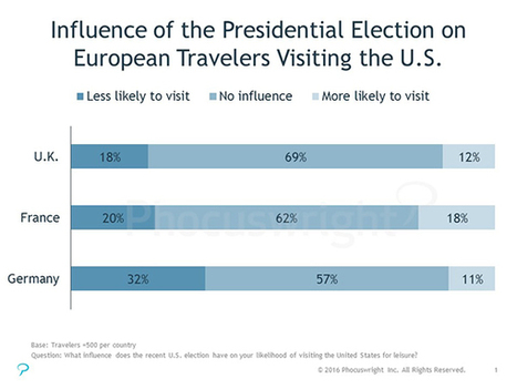Election Impact: Some European Travelers May Be Less Likely to Visit the U.S.: Phocuswright | Classement HTM | Scoop.it